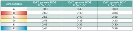 Valori limite della trasmittanza termica U delle strutture opache orizzontali o inclinate di copertura