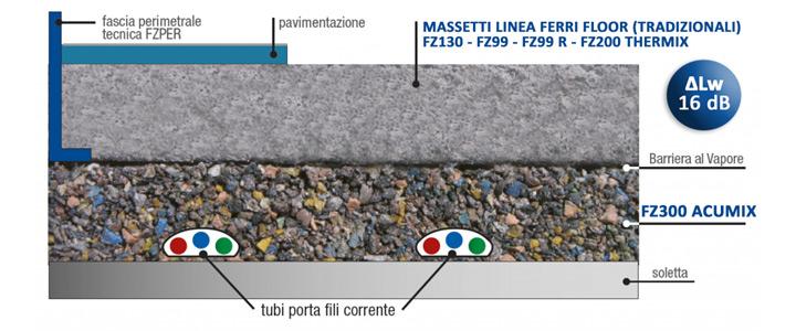tratigrafia FZ300 Acumix 16 dB