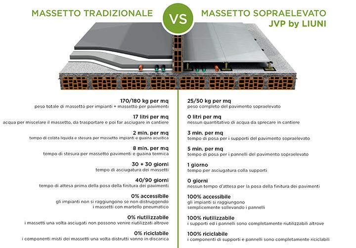 Massetto tradizionale VS Massetto sopraelevato JVP by Liuni