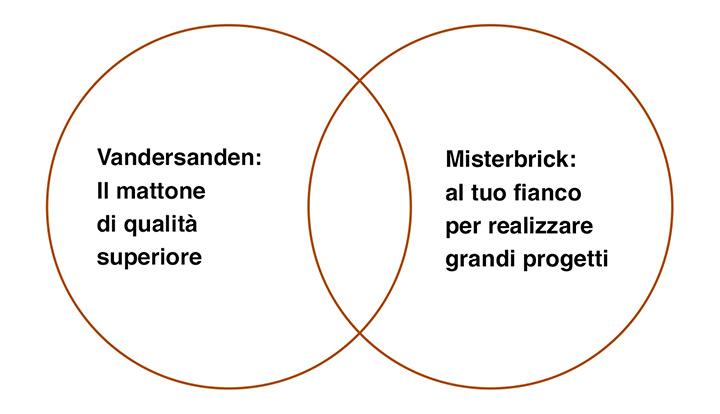 Misterbrick: al tuo fianco per realizzare grandi progetti. Vandersanden: il mattone di qualità superiore
