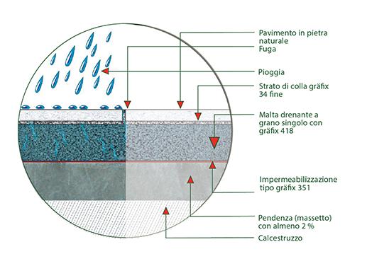 GRÄFIX - Legante e malta di drenaggio per la posa di pietre e piastrelle naturali