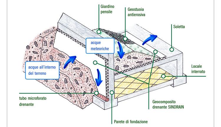 SINDRAIN - Geocompositi drenanti
