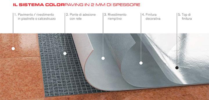 Il sistema Colorpaving in 2 mm di spessore