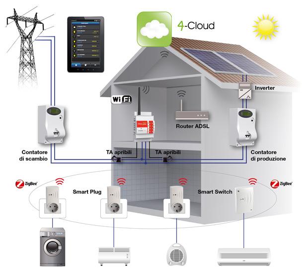 Autoconsumo fotovoltaico? Facile, come un'App! 2