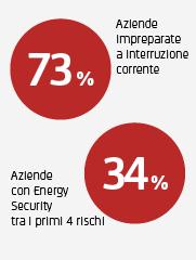 73% Aziende impreparate a interruzione corrente