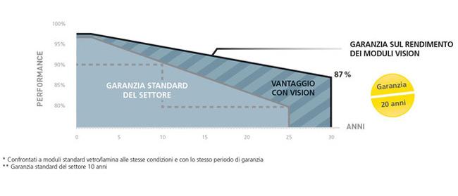 VISION - La nuova generazione di moduli vetro/vetro 1