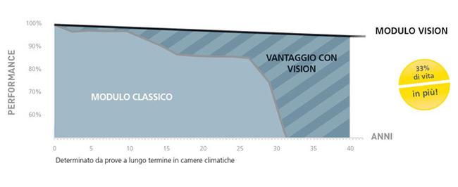 VISION - La nuova generazione di moduli vetro/vetro 2