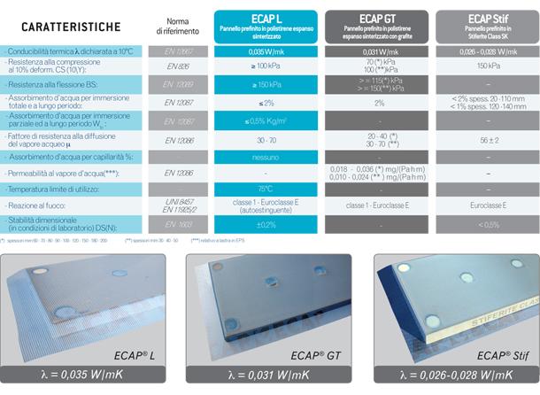 Sistema PREFINITO per cappotti termoisolanti, ECAP® by Edilteco 4
