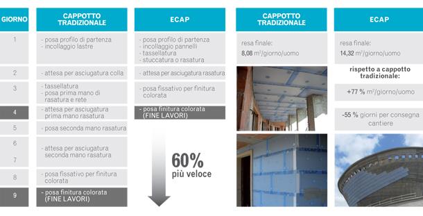 Sistema PREFINITO per cappotti termoisolanti, ECAP® by Edilteco 6