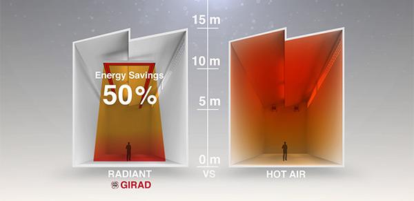 Radiant Girad: Energy Savings 50%