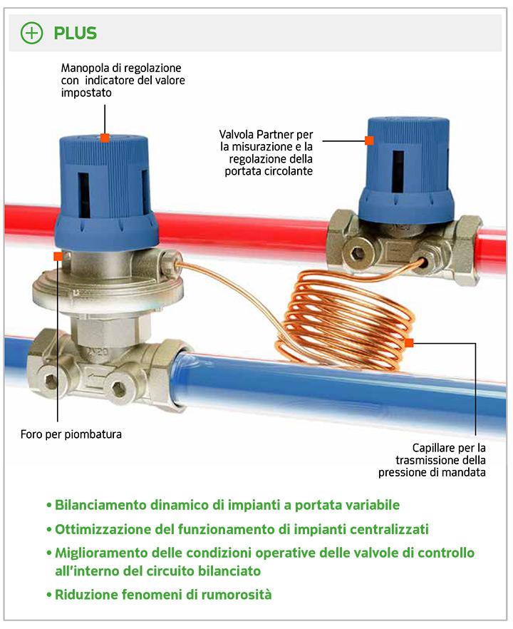 EQUIFLUID - Regolatore di pressione differenziale