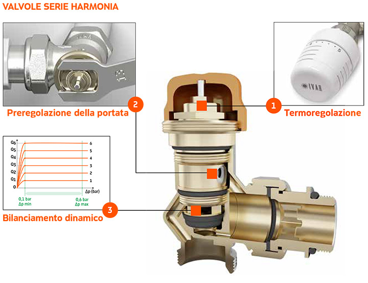 HARMONIA - Valvole termostatizzabili dinamiche