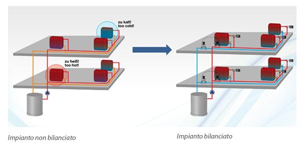 Il segreto è il bilanciamento idraulico dinamico, parola di Oventrop 1