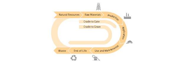 Soluzioni sostenibili Sika per coperture: più valore, meno impatto 3