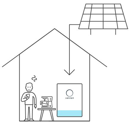 Ecobonus house PV - sonnen