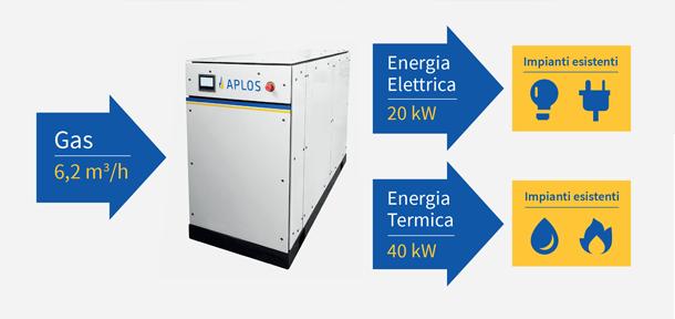 APLOS 20, microcogeneratore alimentato a gas metano/GPL 1